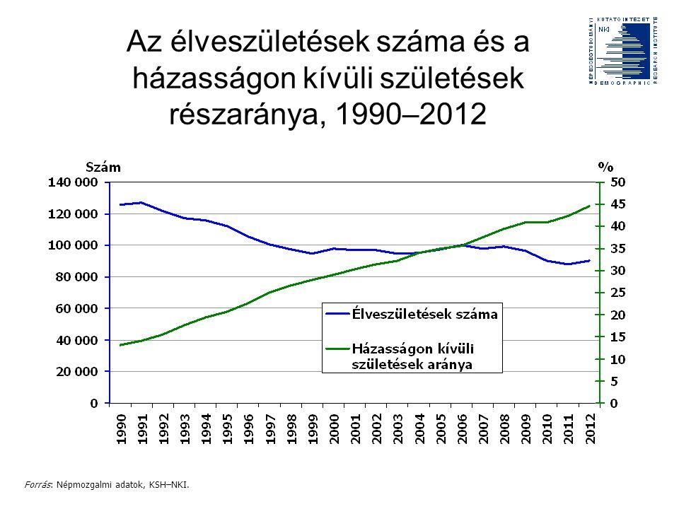 Az élveszületések száma és a házasságon kívüli születések részaránya, 1990–2012