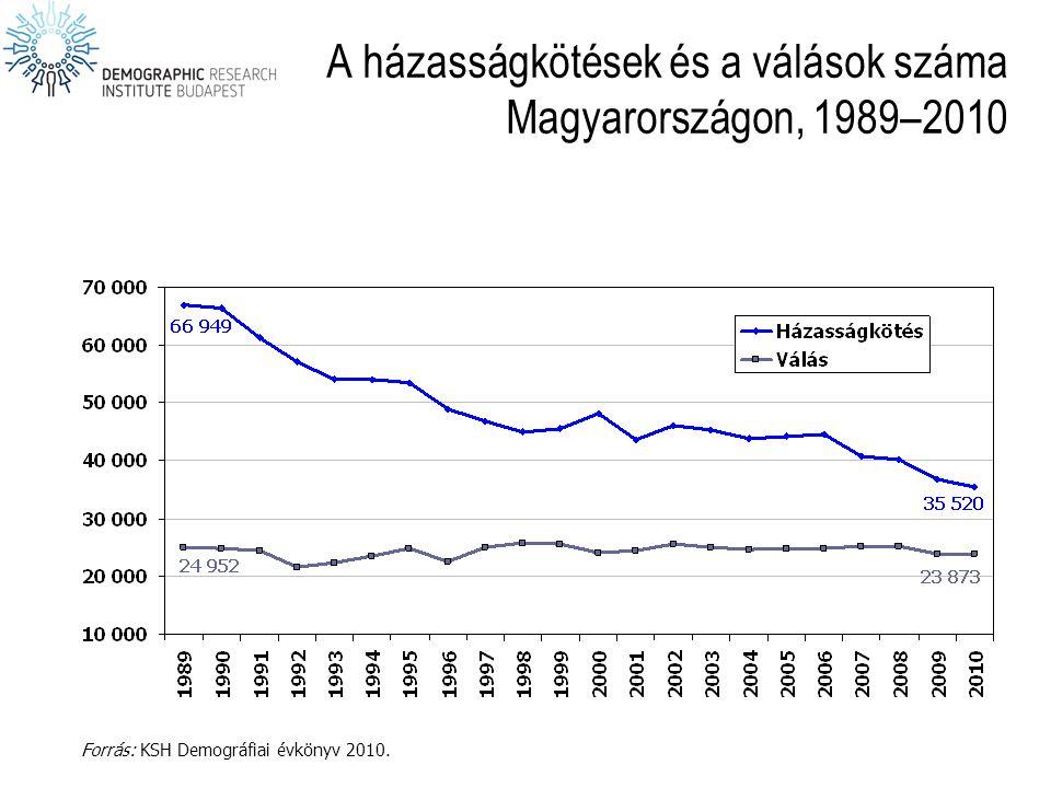 A házasságkötések és a válások száma Magyarországon, 1989–2010