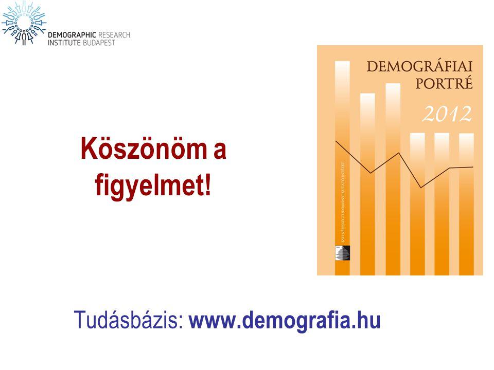 Tudásbázis: www.demografia.hu