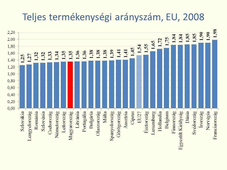 Teljes termékenységi arányszám, EU, 2008