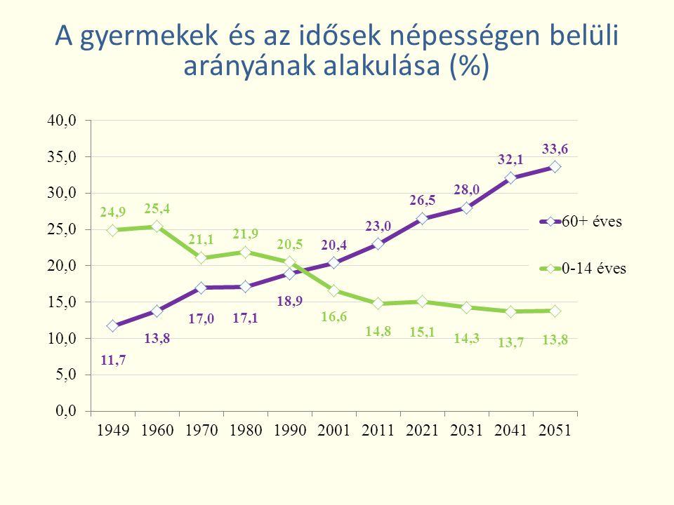 A gyermekek és az idősek népességen belüli arányának alakulása (%)