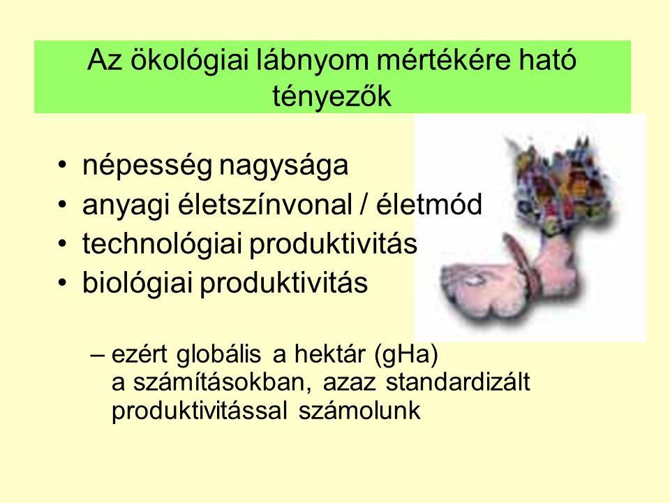 Az ökológiai lábnyom mértékére ható tényezők