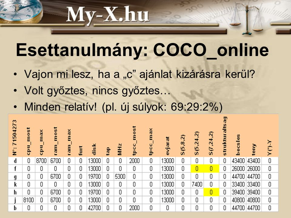Esettanulmány: COCO_online