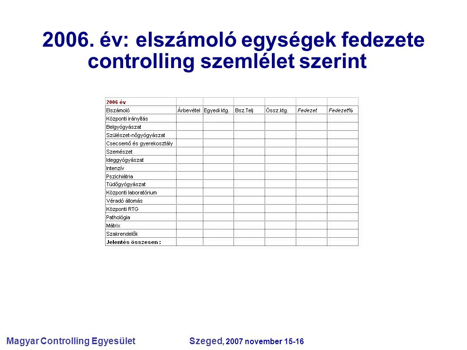2006. év: elszámoló egységek fedezete controlling szemlélet szerintg