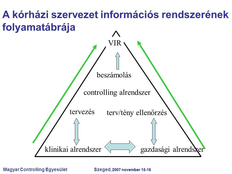 A kórházi szervezet információs rendszerének folyamatábrája