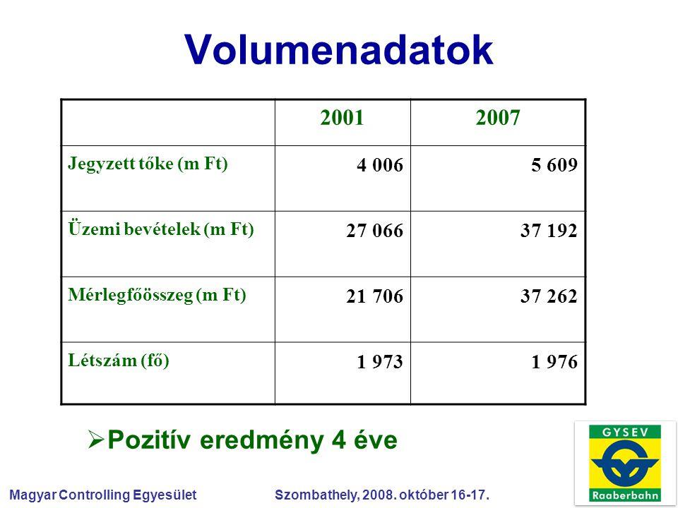 Volumenadatok Pozitív eredmény 4 éve 2001 2007 4 006 5 609 27 066