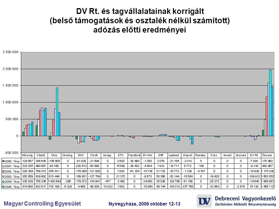 DV Rt.
