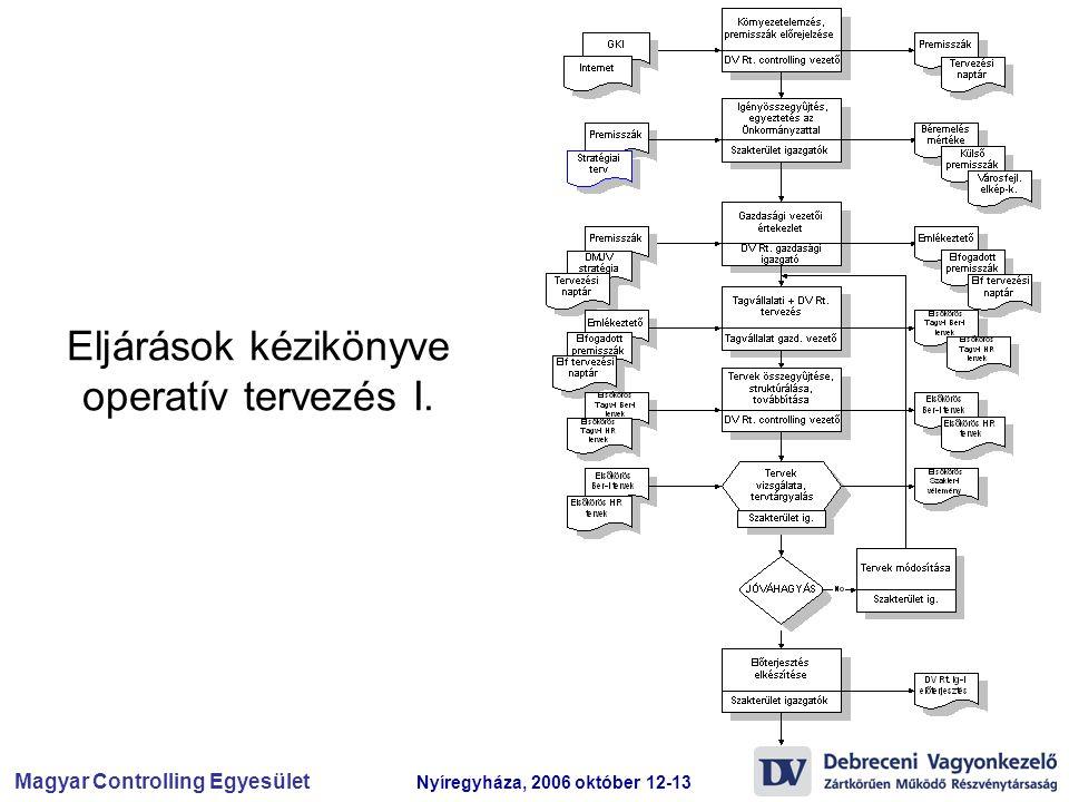 Eljárások kézikönyve operatív tervezés I.