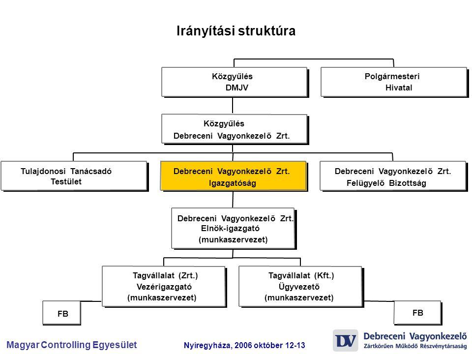 Irányítási struktúra Közgyűlés Polgármesteri DMJV Hivatal Közgyűlés
