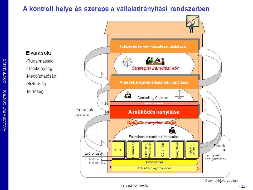 A kontroll helye és szerepe a vállalatirányítási rendszerben