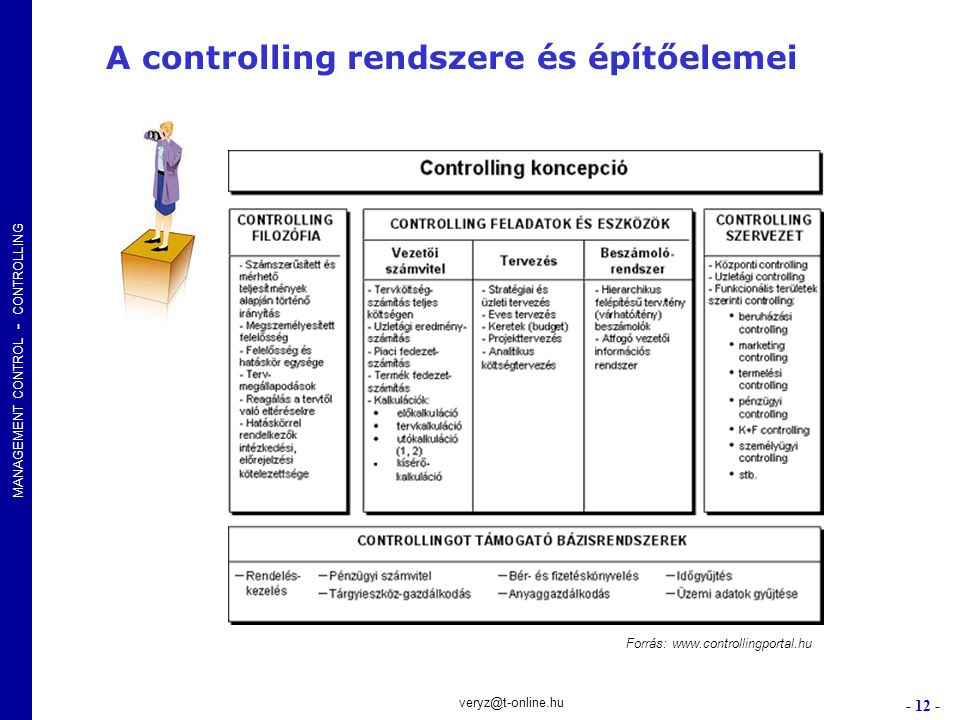 A controlling rendszere és építőelemei