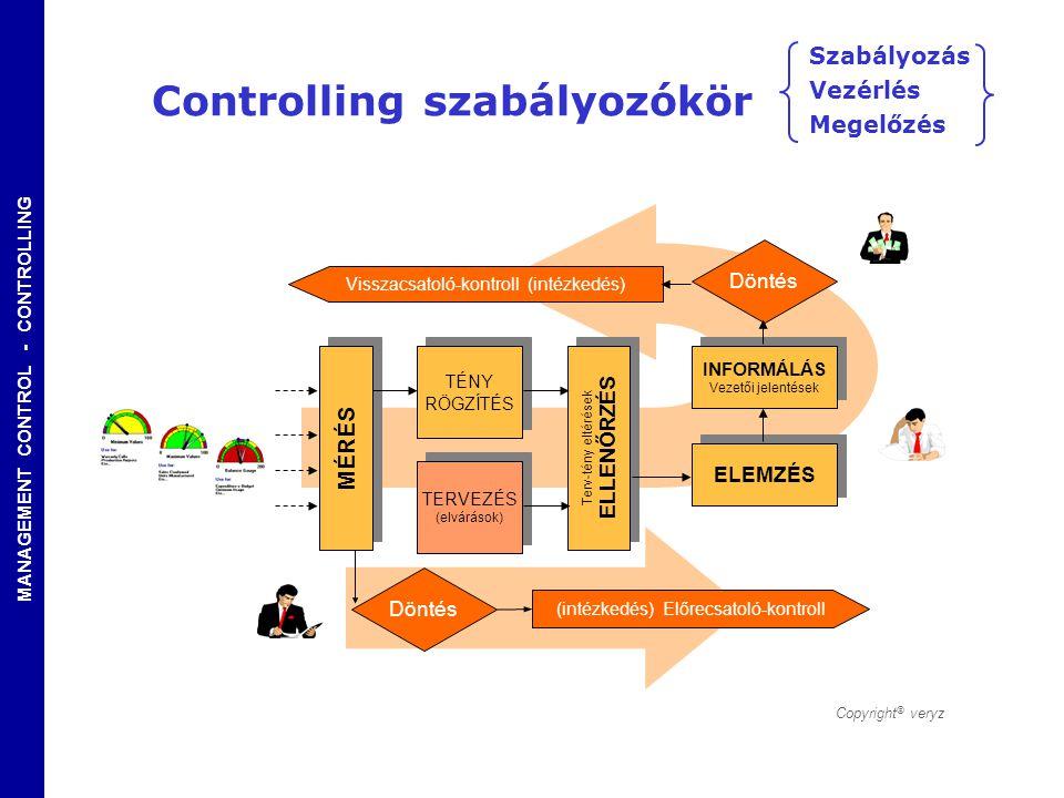 Controlling szabályozókör