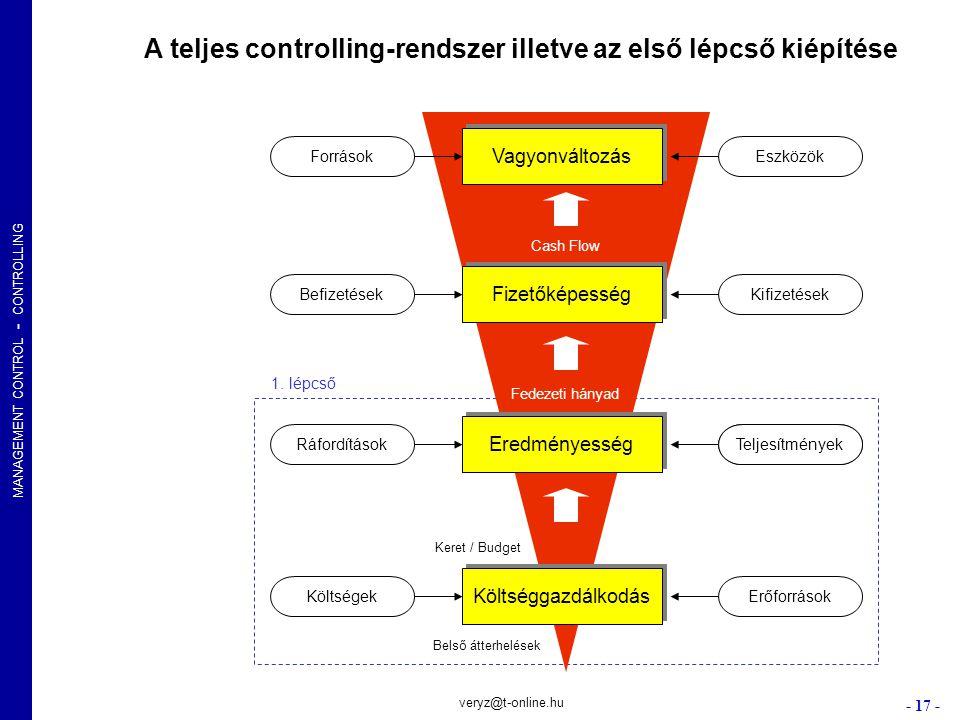 A teljes controlling-rendszer illetve az első lépcső kiépítése
