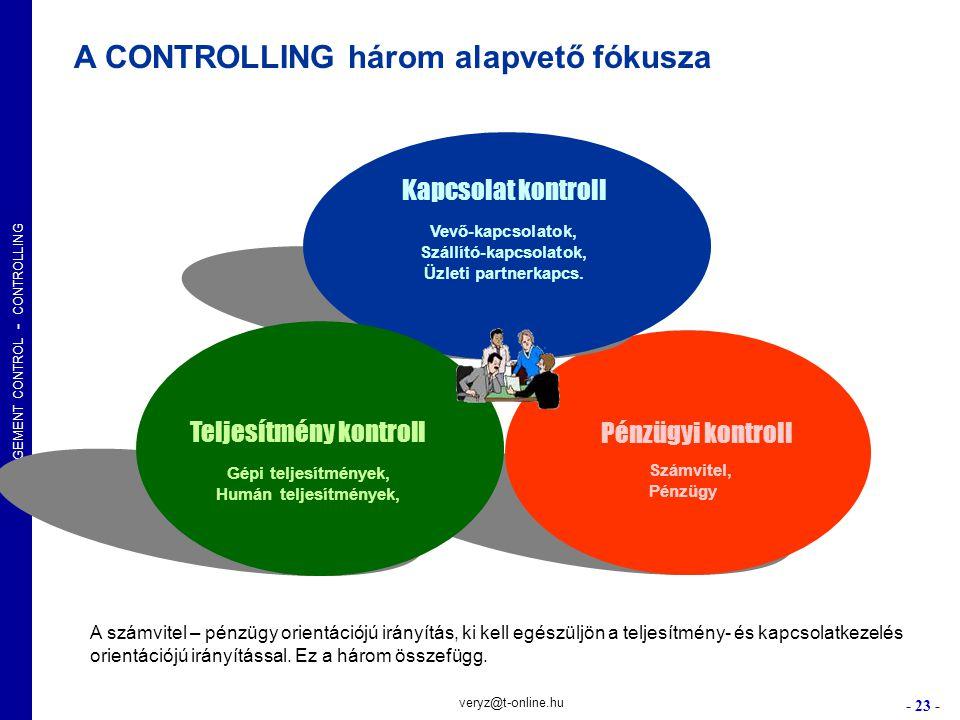 A CONTROLLING három alapvető fókusza
