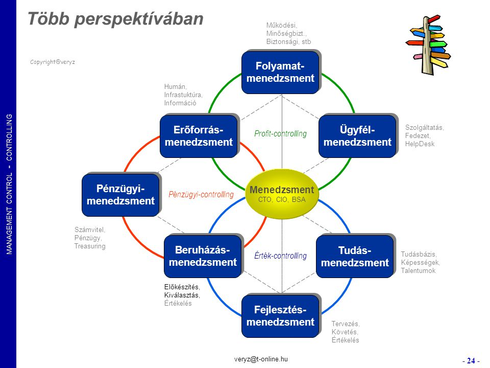 Több perspektívában Folyamat- menedzsment Erőforrás- menedzsment