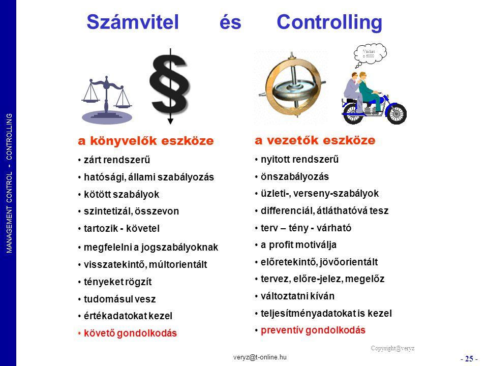 Számvitel és Controlling