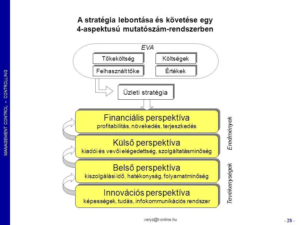 Financiális perspektíva