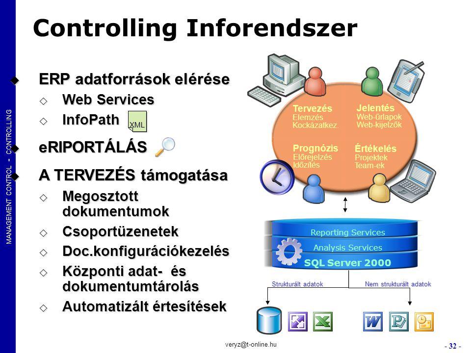 Controlling Inforendszer