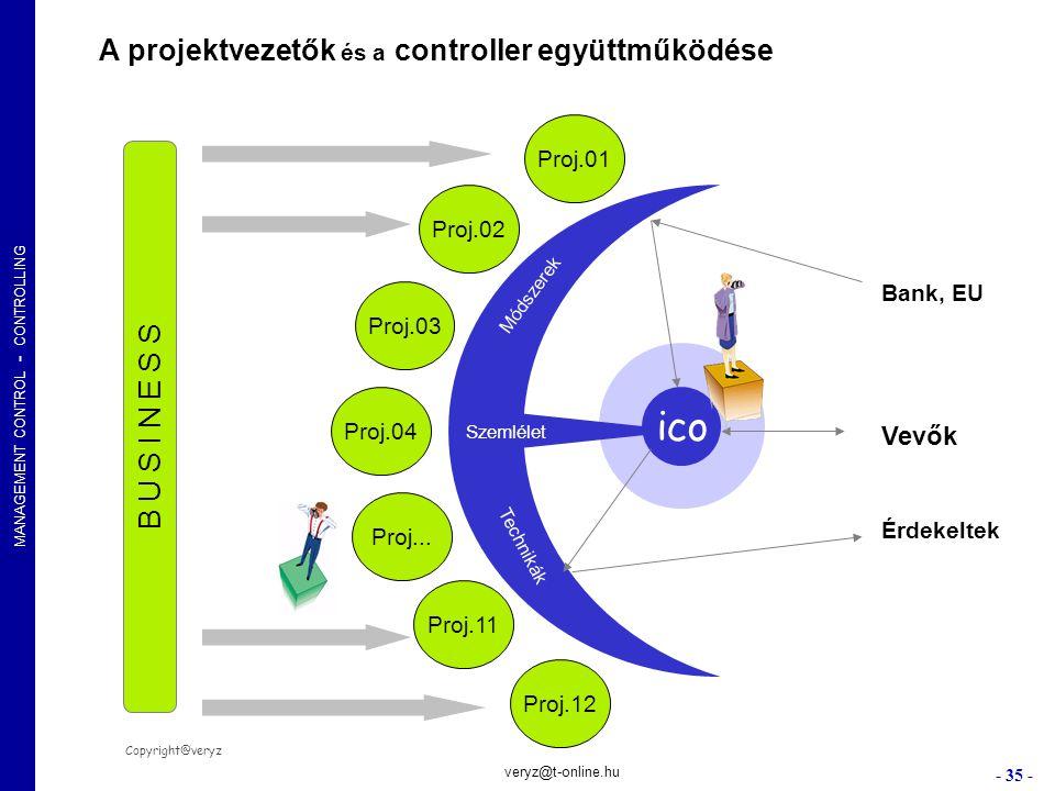 ico A projektvezetők és a controller együttműködése B U S I N E S S