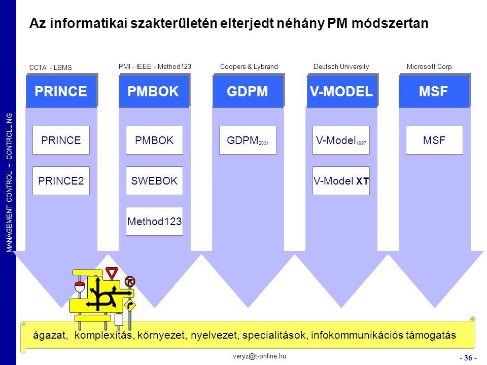 PRINCE PMBOK GDPM V-MODEL MSF