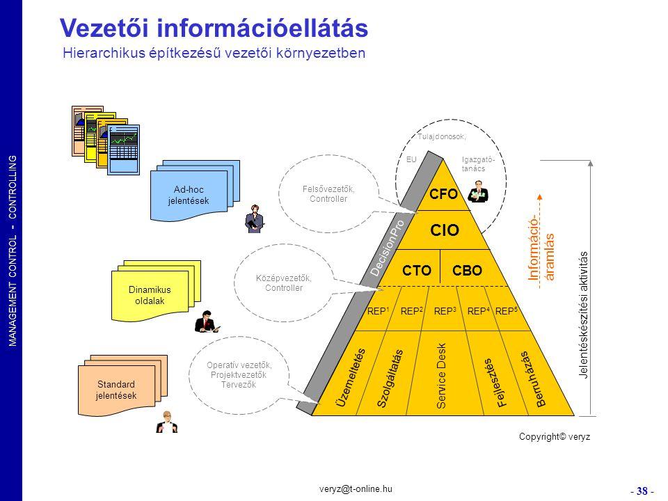 Vezetői információellátás Hierarchikus építkezésű vezetői környezetben