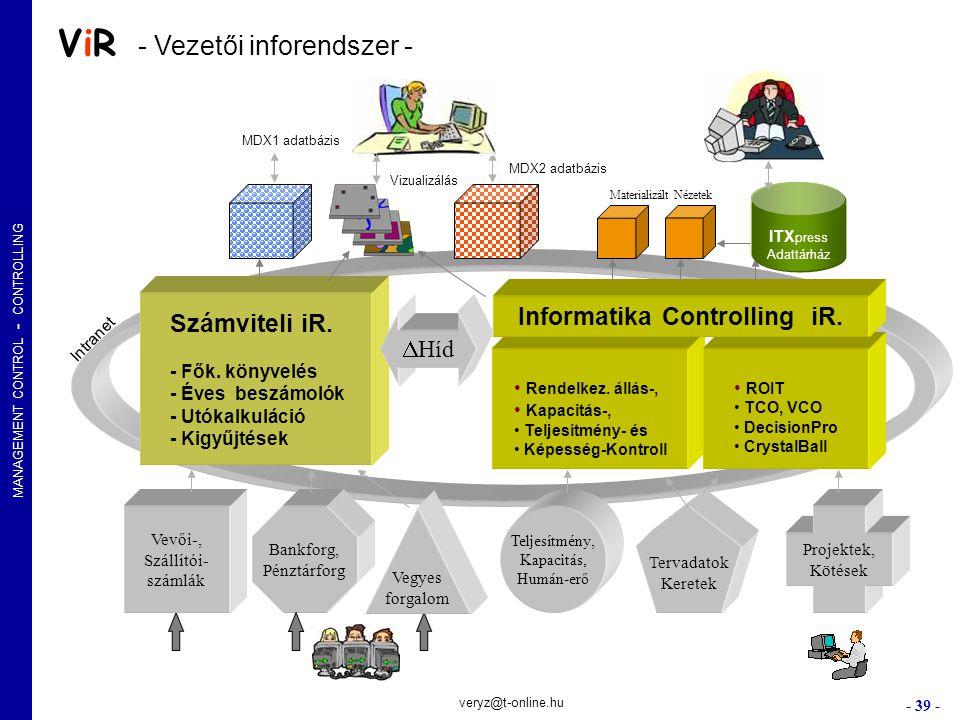 Informatika Controlling iR.