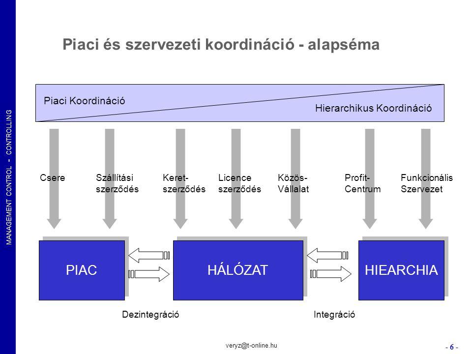 Piaci és szervezeti koordináció - alapséma