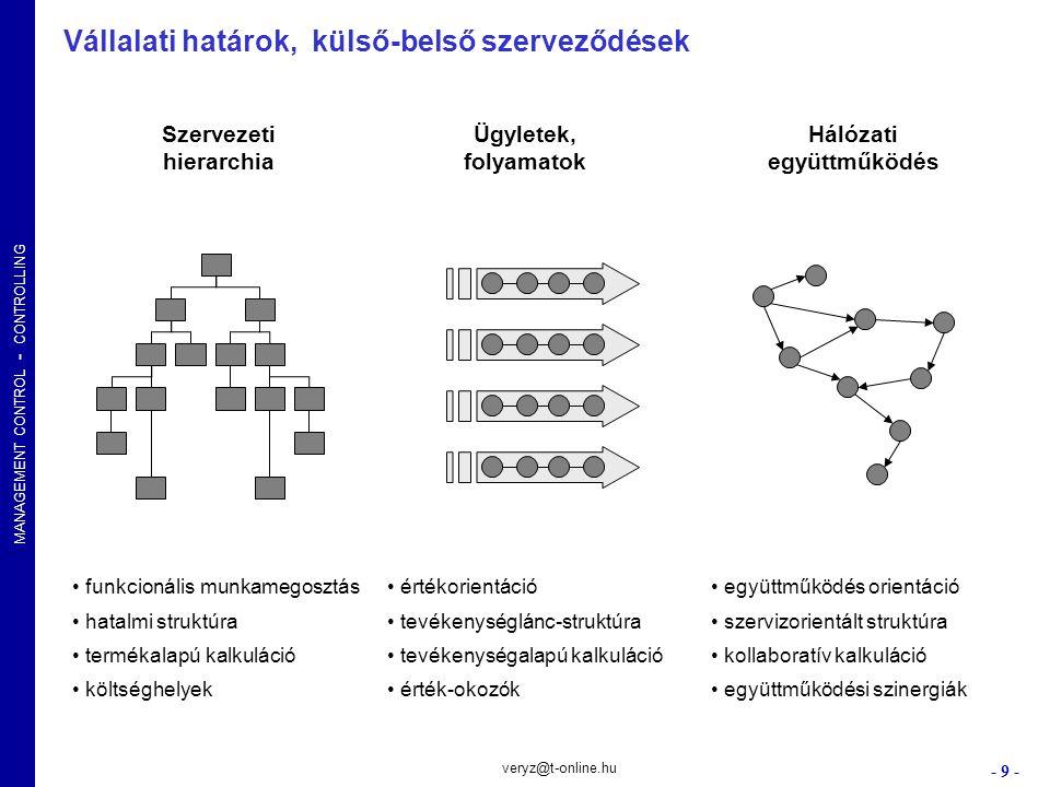 Szervezeti hierarchia Hálózati együttműködés