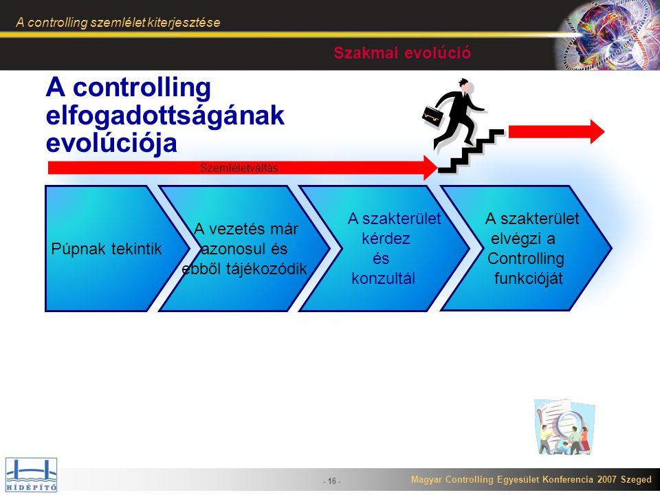 A controlling elfogadottságának evolúciója