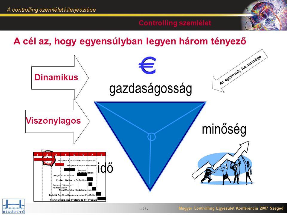 Controlling szemlélet Az egyensúly háromszöge