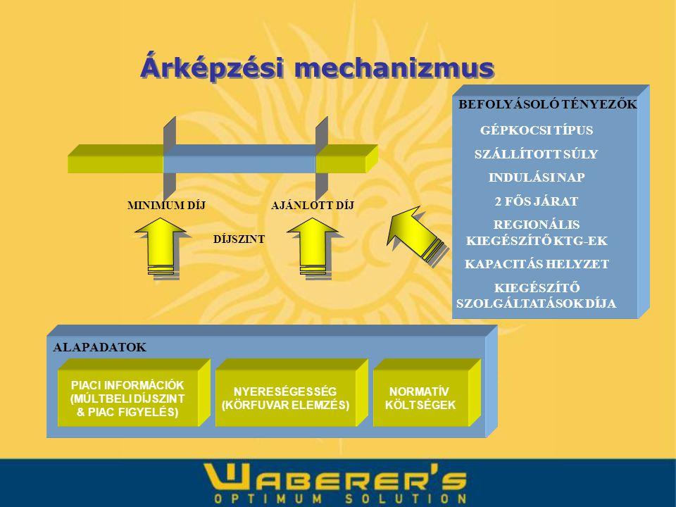 Árképzési mechanizmus