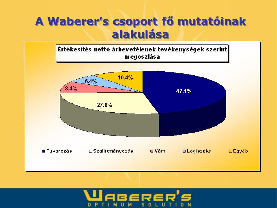 A Waberer's csoport fő mutatóinak alakulása
