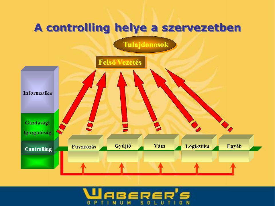 A controlling helye a szervezetben