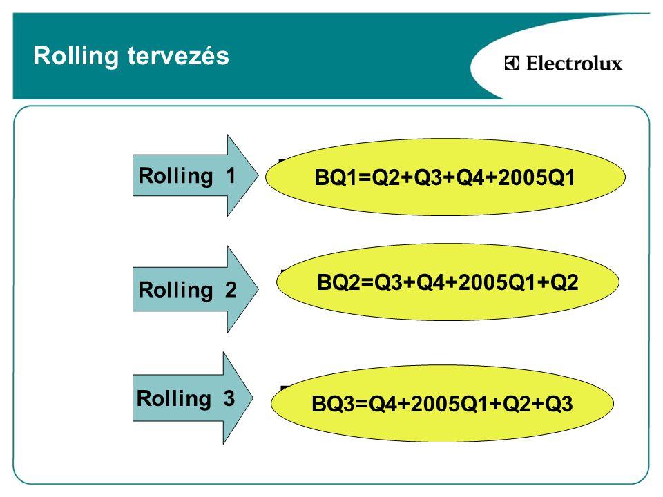 Rolling tervezés Rolling 1 BQ1 =Q2+Q3+Q4+2003Q1 BQ1=Q2+Q3+Q4+2005Q1