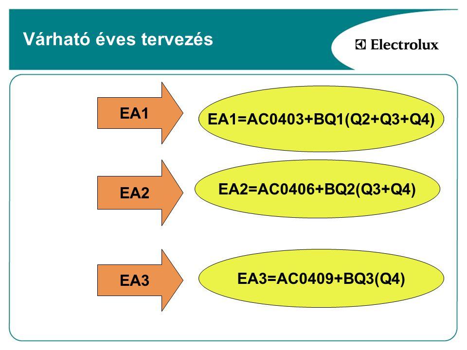 Várható éves tervezés EA1 EA1=AC0403+BQ1(Q2+Q3+Q4)