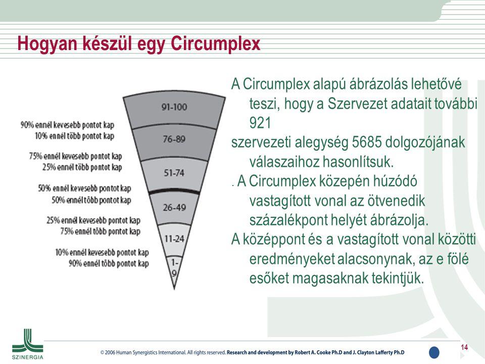 Hogyan készül egy Circumplex