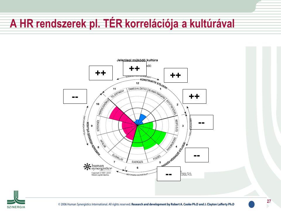 A HR rendszerek pl. TÉR korrelációja a kultúrával