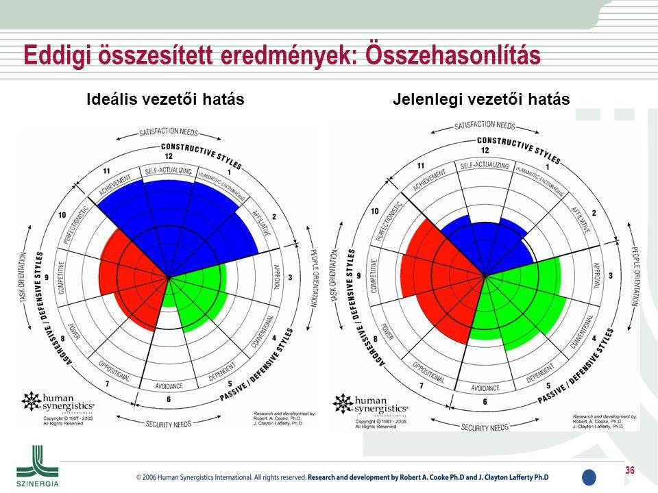 Eddigi összesített eredmények: Összehasonlítás