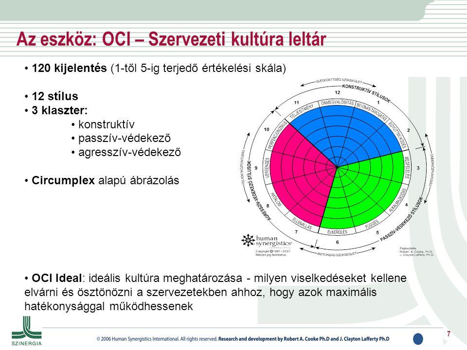 Az eszköz: OCI – Szervezeti kultúra leltár