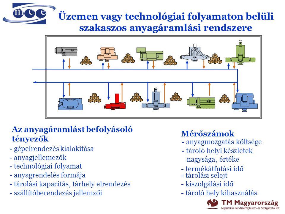 Üzemen vagy technológiai folyamaton belüli szakaszos anyagáramlási rendszere