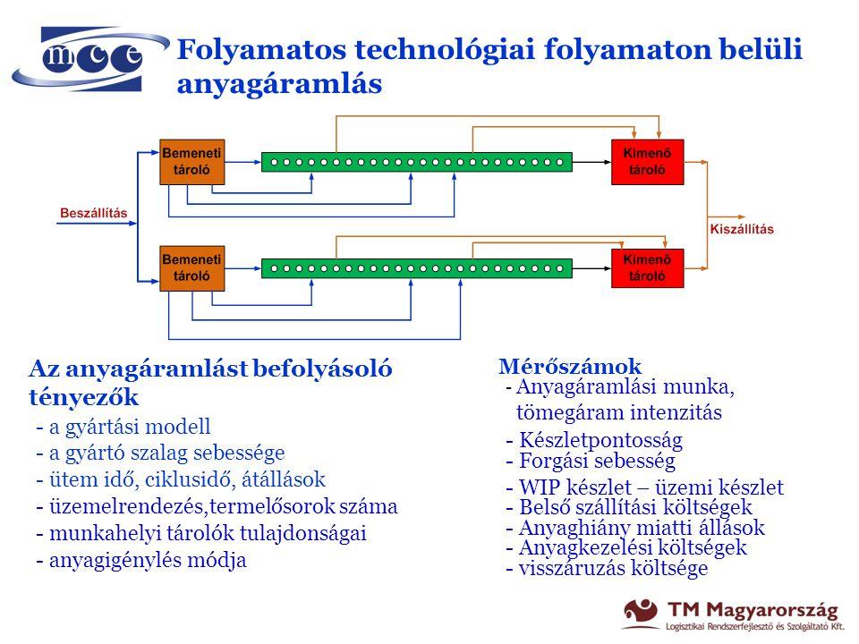 Folyamatos technológiai folyamaton belüli anyagáramlás