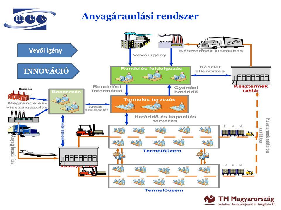 Anyagáramlási rendszer