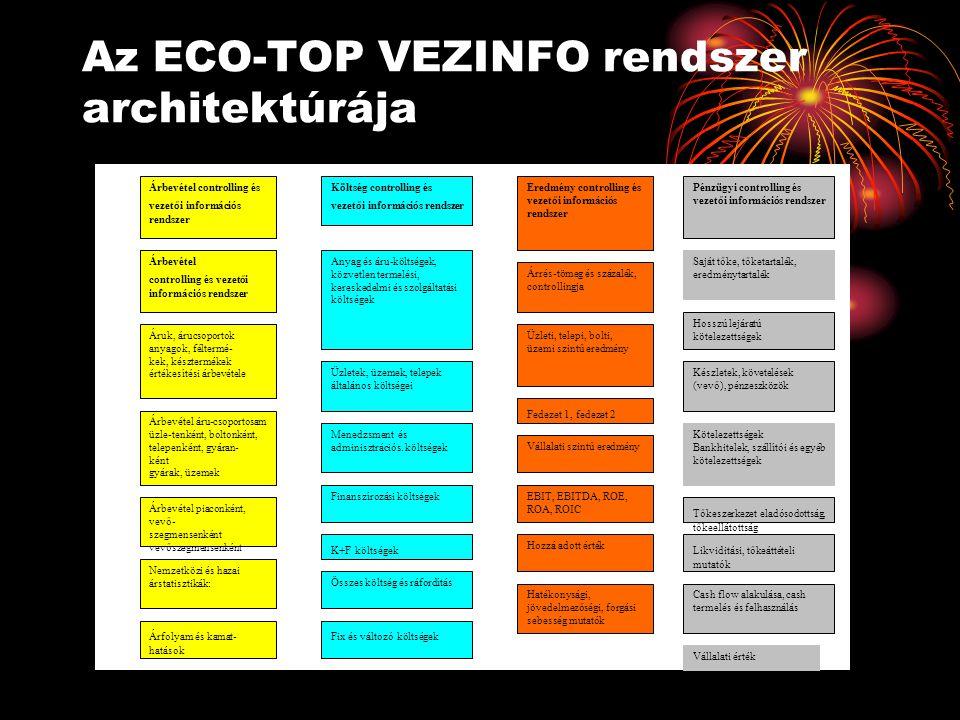 Az ECO-TOP VEZINFO rendszer architektúrája