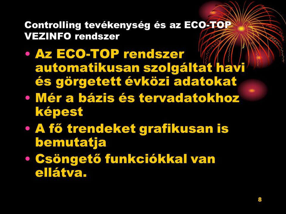 Controlling tevékenység és az ECO-TOP VEZINFO rendszer