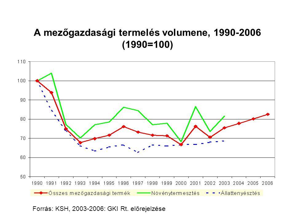 A mezőgazdasági termelés volumene, 1990-2006 (1990=100)