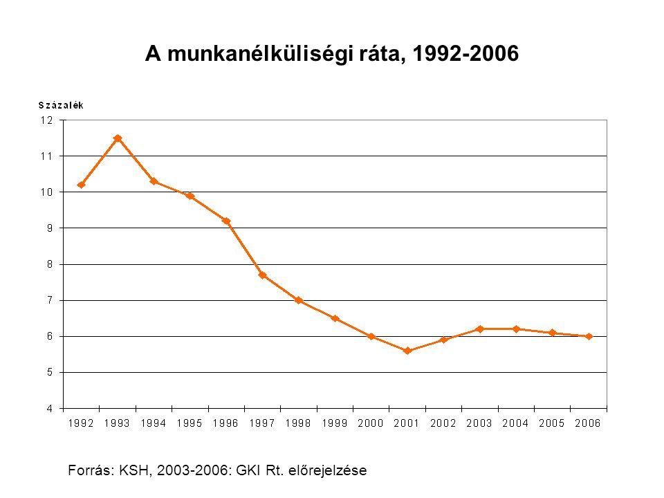 A munkanélküliségi ráta, 1992-2006