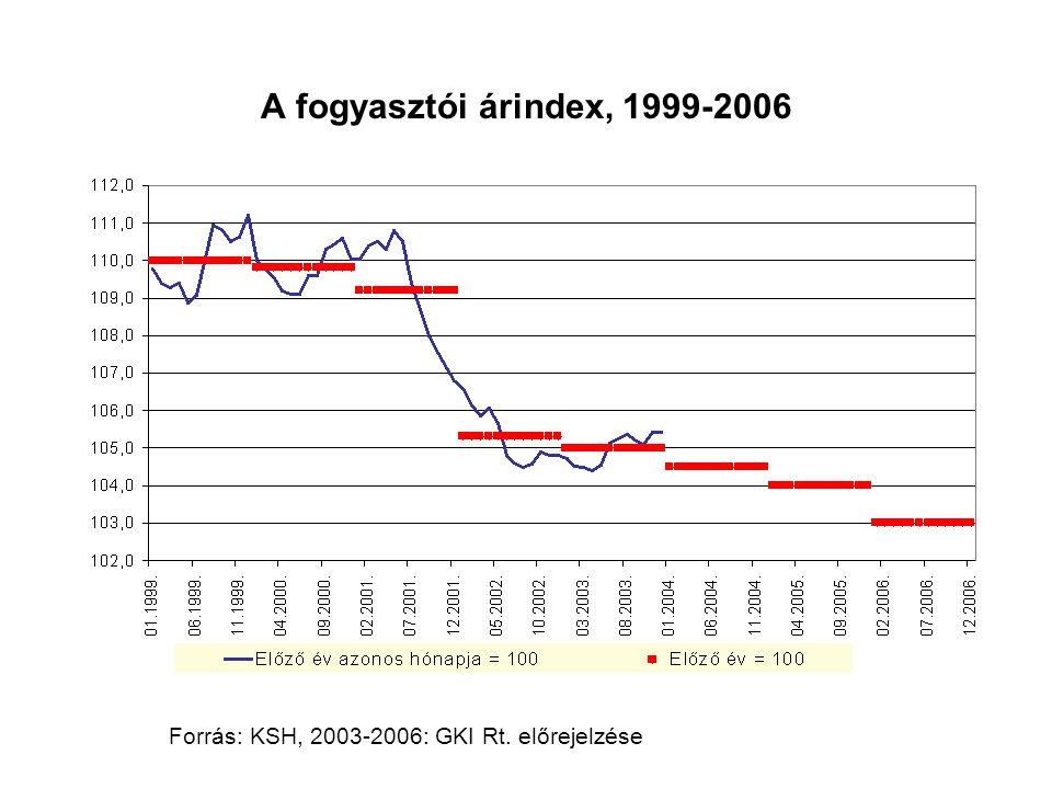 A fogyasztói árindex, 1999-2006 Forrás: KSH, 2003-2006: GKI Rt. előrejelzése