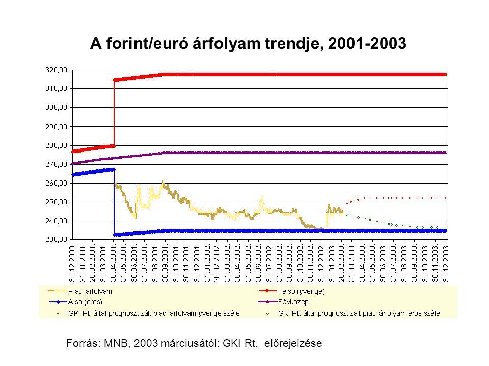 A forint/euró árfolyam trendje, 2001-2003