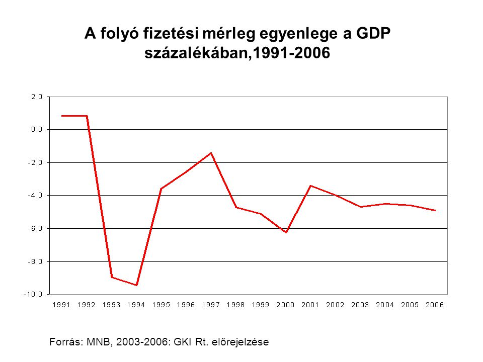 A folyó fizetési mérleg egyenlege a GDP százalékában,1991-2006