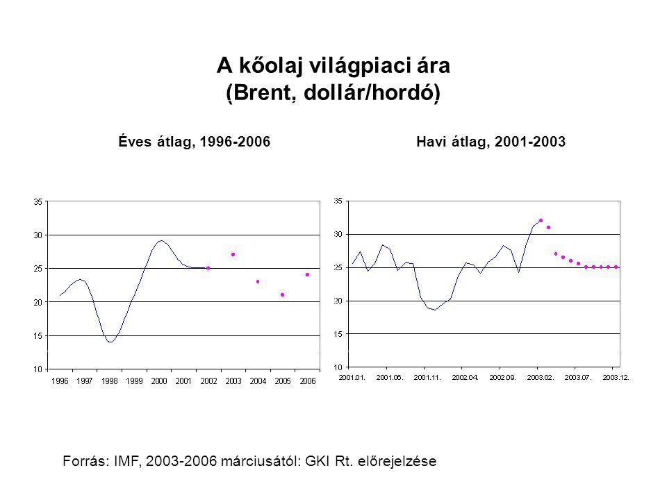 A kőolaj világpiaci ára (Brent, dollár/hordó)